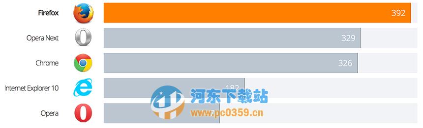 火狐firefox 62.0 官方简体中文版