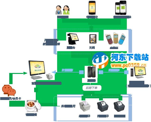 棉花糖餐饮管理系统 7.6.1.0 官方正式版