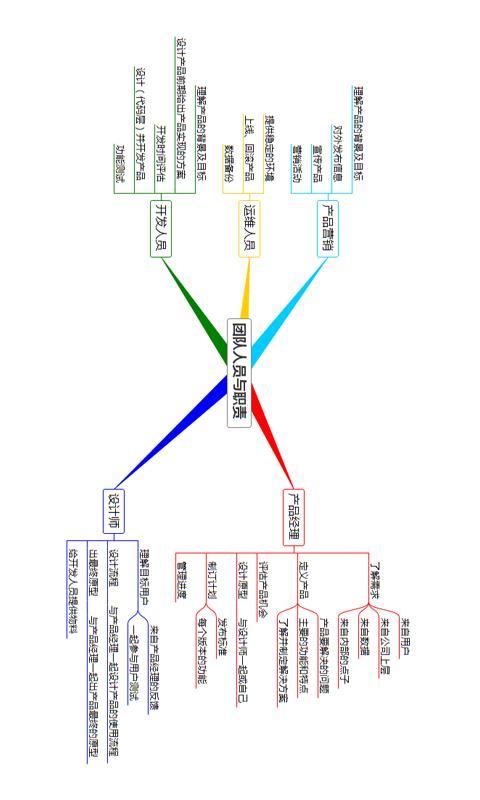 3A 思维导图(4)