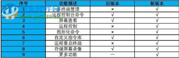 远程管理控制软件 4.2 官方版